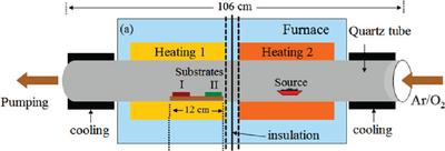 Zno Nanowires Institut F 252 R Mikrosystemtechnik Imtek